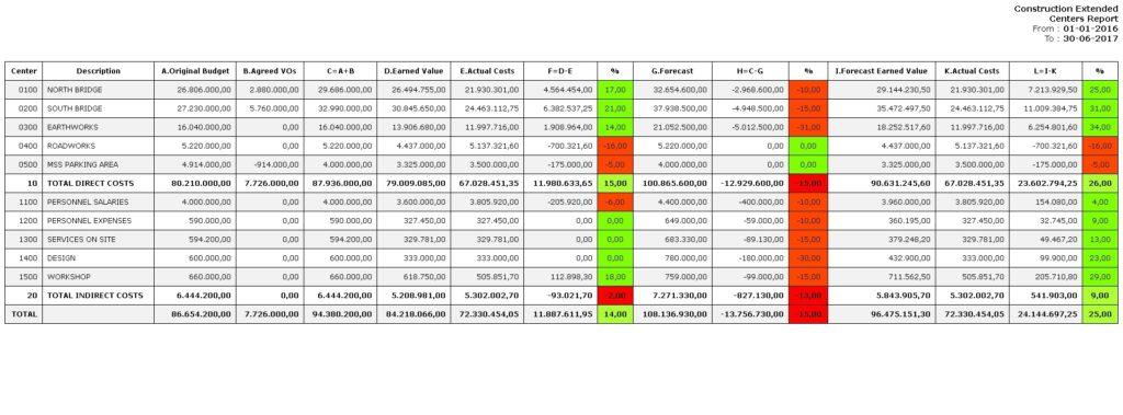 Rabio Cost Control Software screenshot report