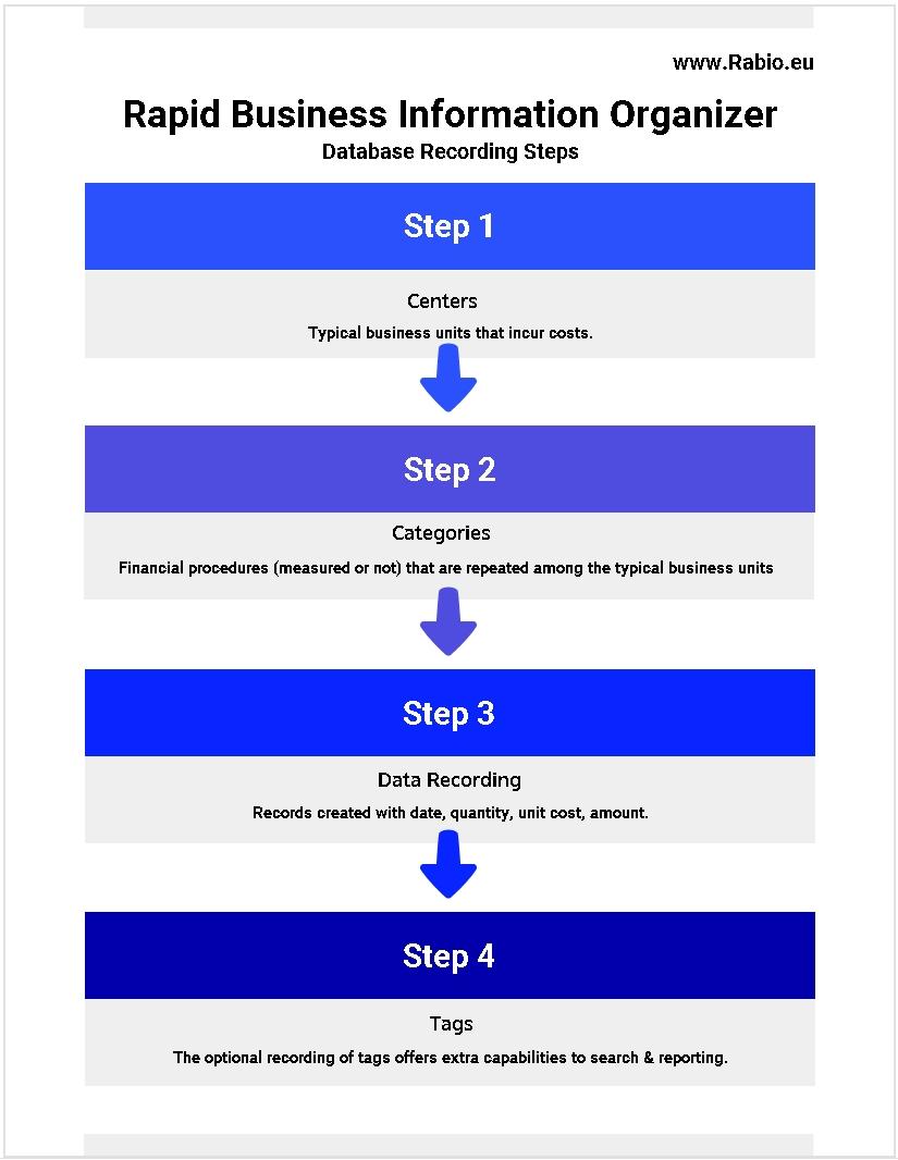 Database Recording Steps Rabio Cost Control
