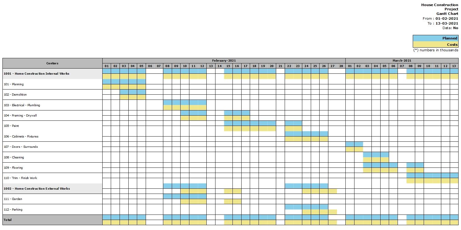 gantt chart without data