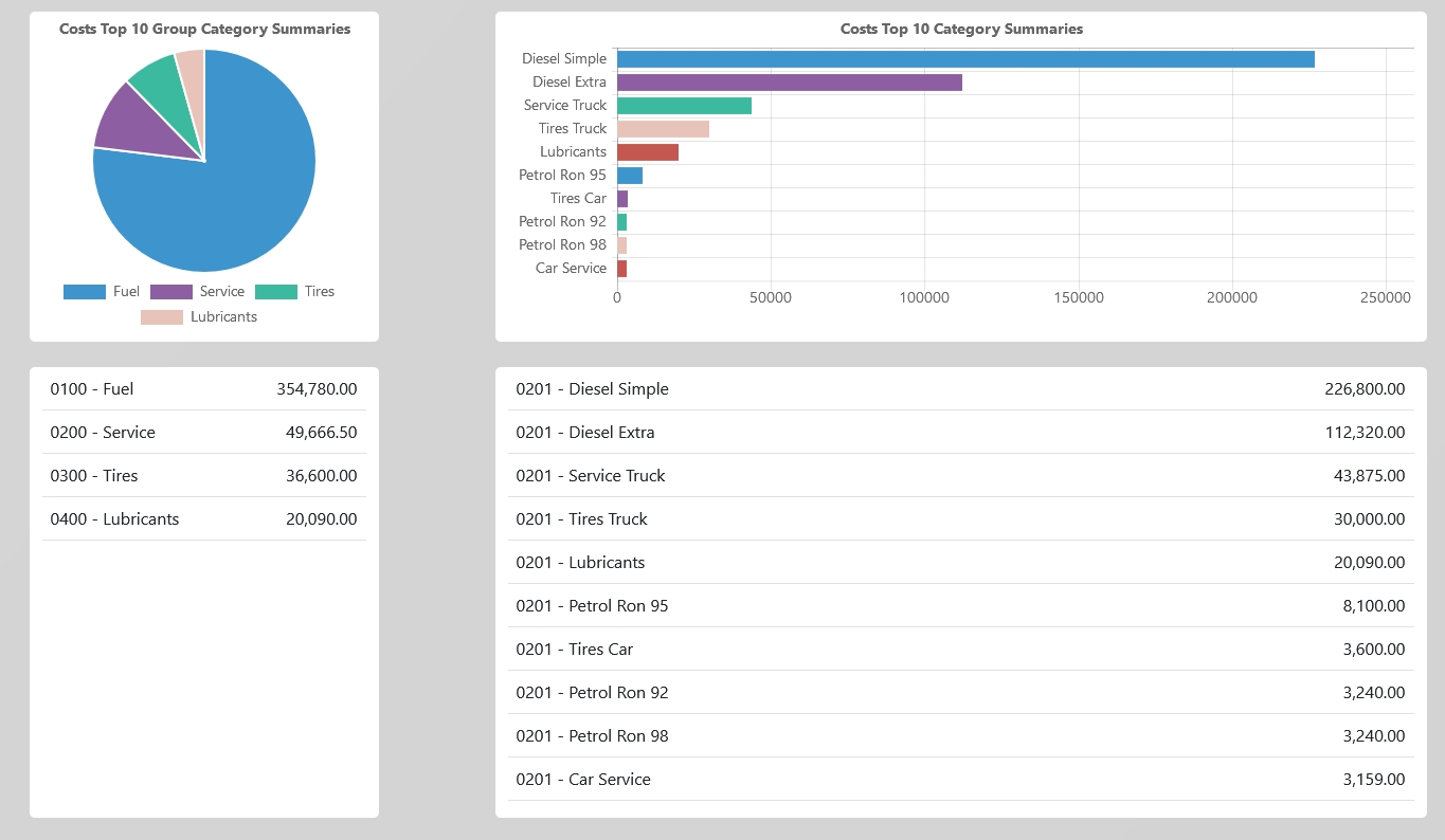 cost control category software dashboard